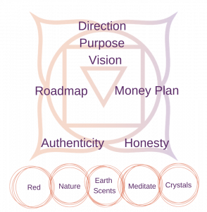 Balancing your root chakra in your business
